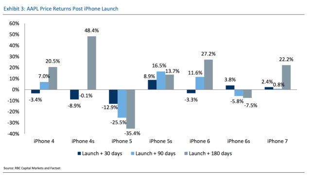 Apple stock price returns following an iPhone launch