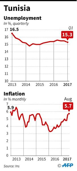 Unemployment figures and inflation rate in Tunisia. Political parties and a union called for fresh protests against austerity after a week of unrest
