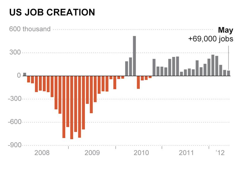 This AP graphic shows U.S. Job creation in May from 2008-2012. Only 69,000 jobs were added in May, the fewest in a year, and the unemployment rate rose from 8.1 percent to 8.2 percent. (AP Photo)