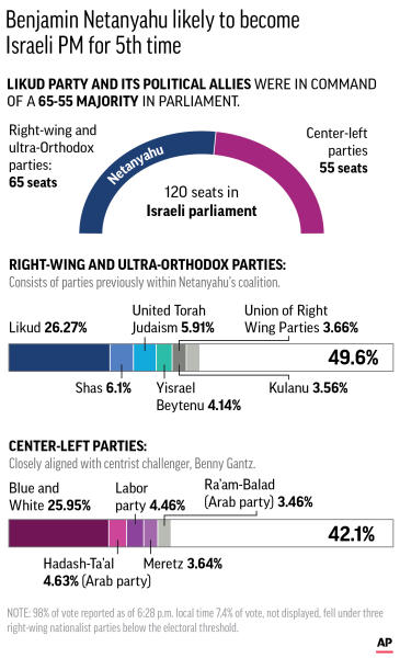 Graphic shows a breakdown of Israel's election results;