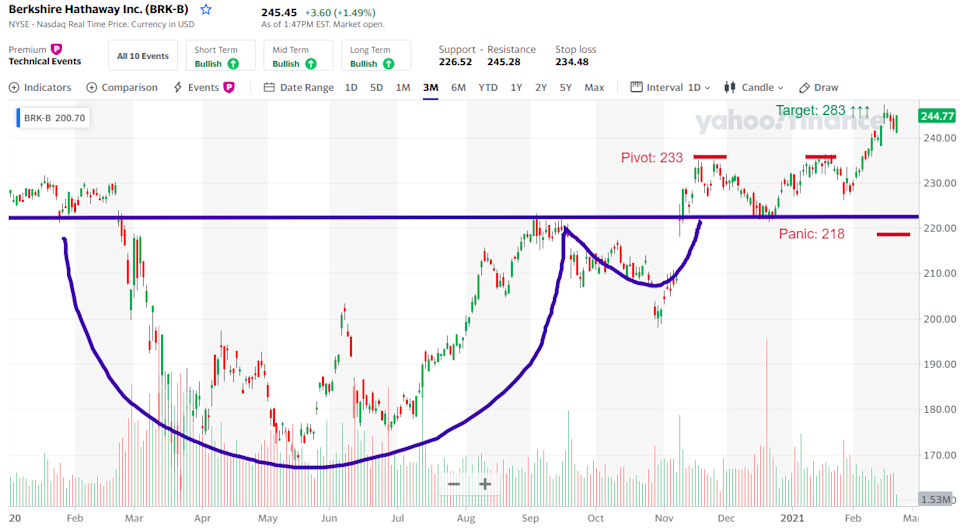 Berkshire Hathaway (BRK-B) breaks out of a classic