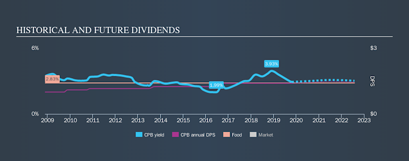 NYSE:CPB Historical Dividend Yield, October 24th 2019