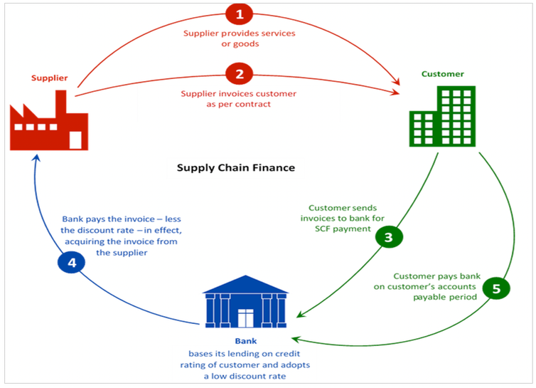Graphic showing how supply chain finance works