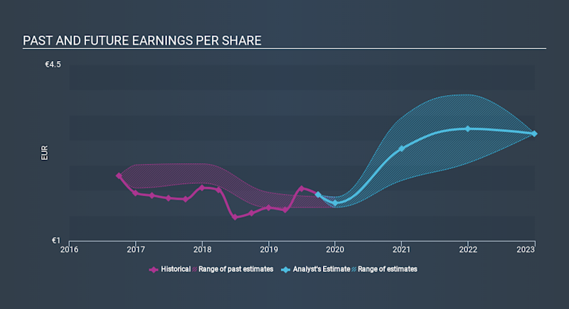 HLSE:CGCBV Past and Future Earnings, December 4th 2019