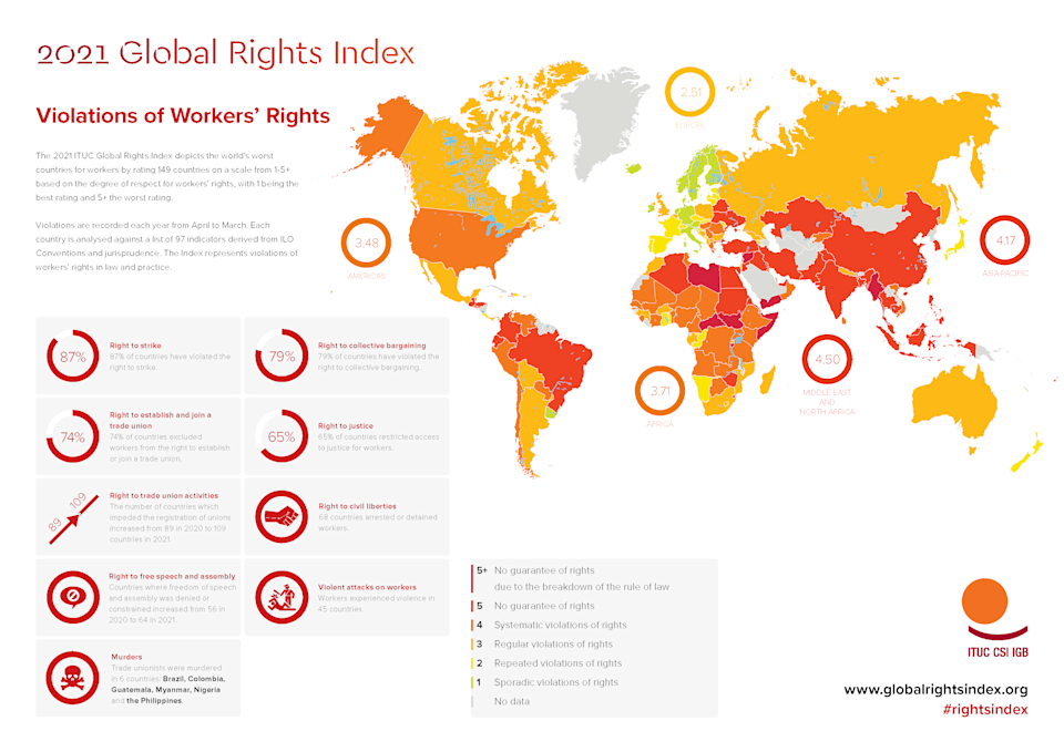 Violations of Workers' Rights (Source: ITUC/ituc-csi.org)