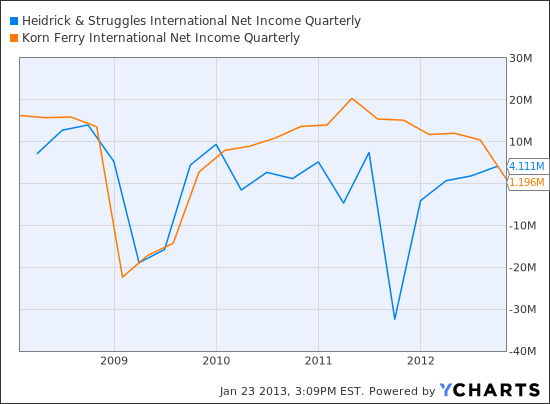 HSII Net Income Quarterly Chart
