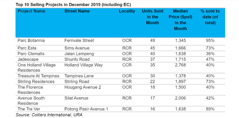 Best selling private home projects in december 2019