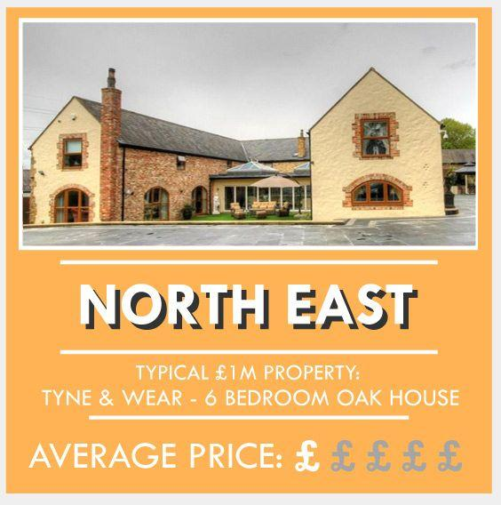 <p>In the North East, £1m can get you a six-bedroom large oak house with beautiful bedrooms and plenty of outdoor land. Houses tend to sell for £1,000,000 or more in the suburbs of Newcastle and picturesque villages in Northumberland and County Durham.</p><p>Average property price: £125,233</p>