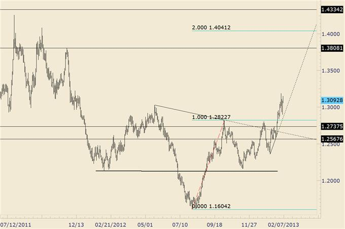 AUDUSD_Breaks_Down_and_Top_Warnings_Form_in_Yen_Crosses_body_euraud.png, AUD/USD Breaks Down and Top Warnings Form in Yen Crosses