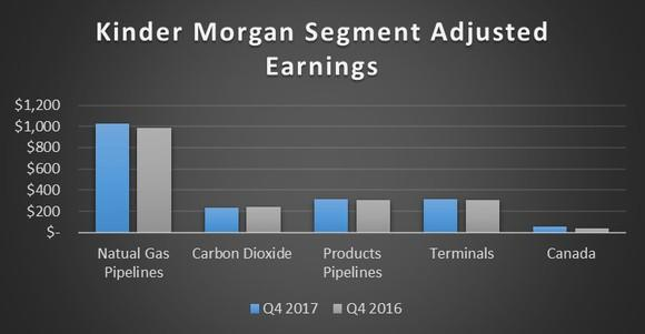 A chart showing Kinder Morgan's earnings by segment in the fourth quarter of 2017 and 2016.