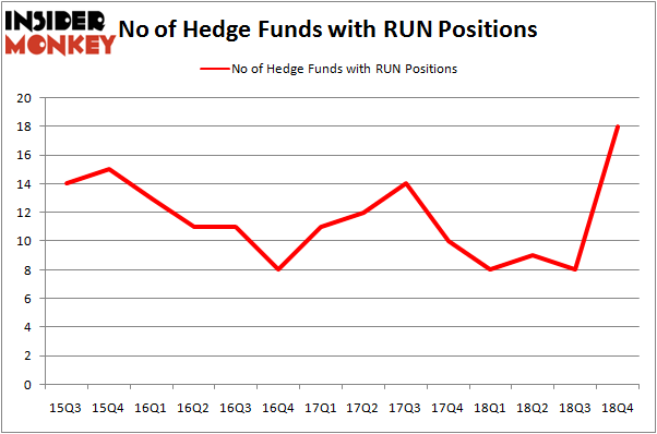Hedge Funds Have Never Been This Bullish On Sunrun Inc (RUN)