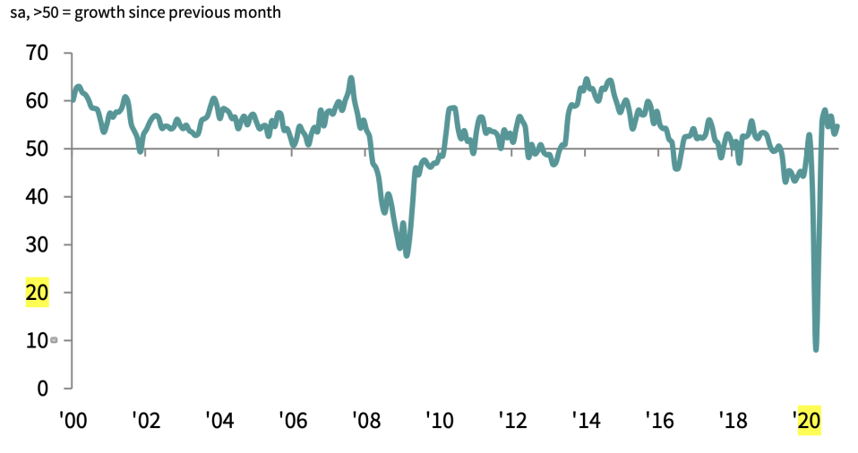 UK construction firms saw a sixth month of growth in November, indicated by readings over 50 on a closely watched purchasing managers' index (PMI). Chart: IHS Markit / CIPS.