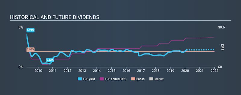 NYSE:FCF Historical Dividend Yield, February 2nd 2020