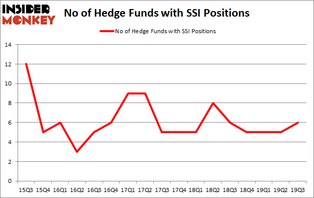 Is SSI A Good Stock To Buy?