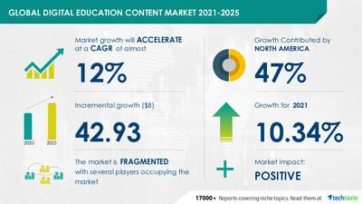 Technavio has announced its latest market research report titled Digital Education Content Market by End-user and Geography - Forecast and Analysis 2021-2025