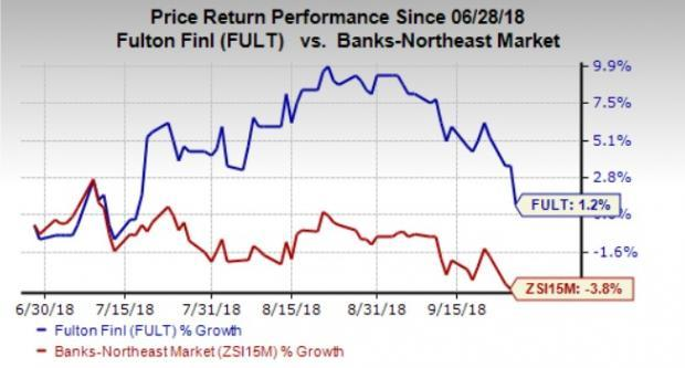 Fulton Financial (FULT) stock looks like an attractive investment option right now, given its strong fundamentals and good growth prospects.