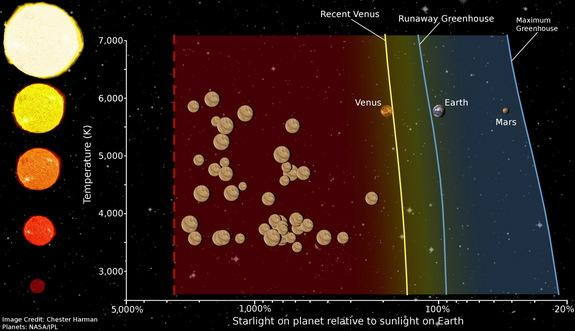 """Diagram showing the location of the """"Venus Zone,"""" the area around a star where a planet is likely to exhibit atmospheric and surface conditions similar to those of Venus."""