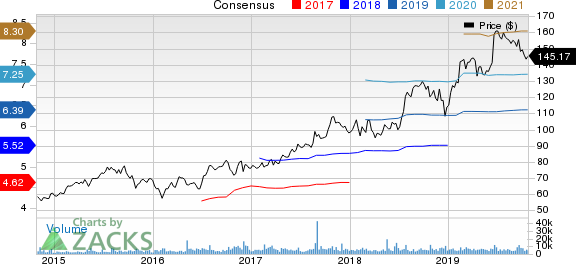 IQVIA Holdings Inc. Price and Consensus