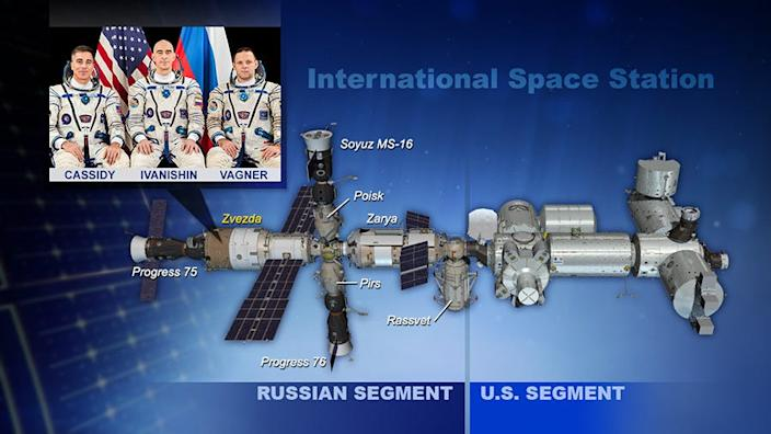 """A diagram of the International Space Station, including the Zvezda Service Module. <p class=""""copyright"""">NASA</p>"""