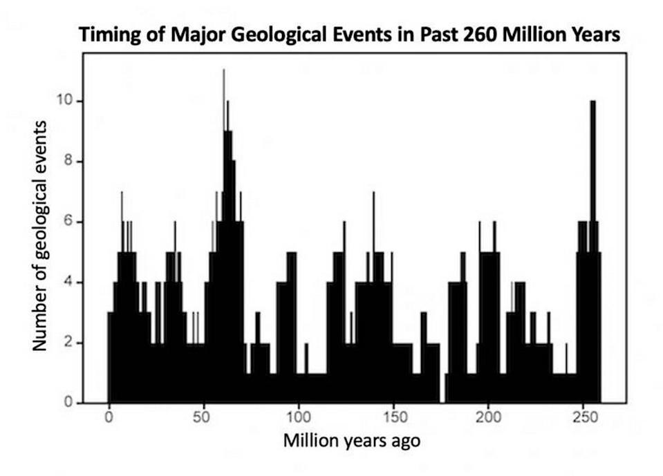 """NYU researchers found that global geologic events are generally clustered at 10 different timepoints over the 260 million years, grouped in peaks or """"pulses"""" of roughly 27.5 million years apart."""