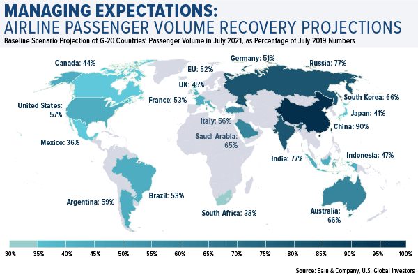 managing expectations airline passenger volume recovery projections for 2021