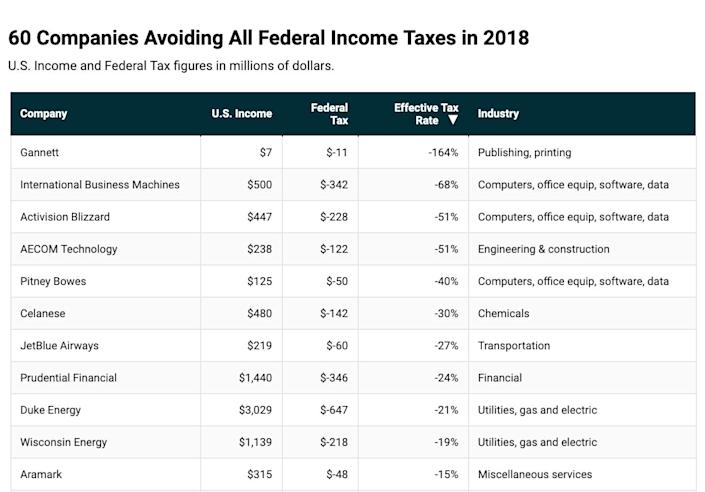 The 60 companies ranked by their effective tax rate (Source: ITEP analysis of SEC filings).