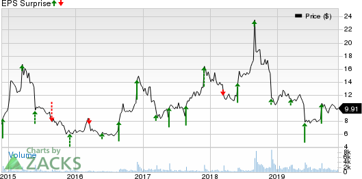 Tilly's, Inc. Price and EPS Surprise