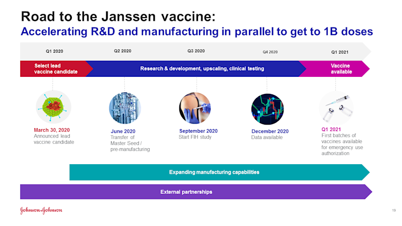 J&J plans to accelerate development of its COVID-19 vaccine