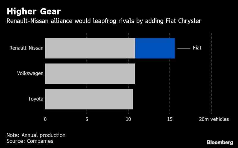 Fiat Chrysler and Renault expected to announce tie-up talks