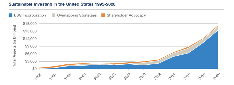 ESG investing in the U.S. (Source: The Forum for Sustainable and Responsible Investment)