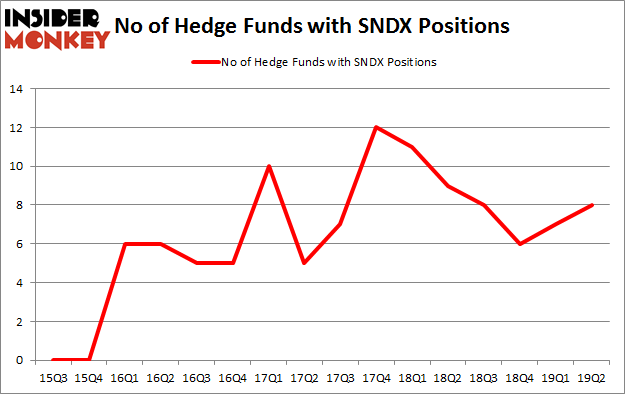 No of Hedge Funds with SNDX Positions