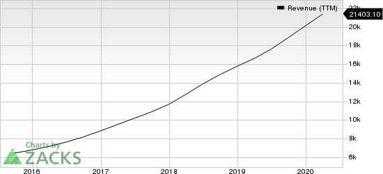 Netflix, Inc. Revenue (TTM)