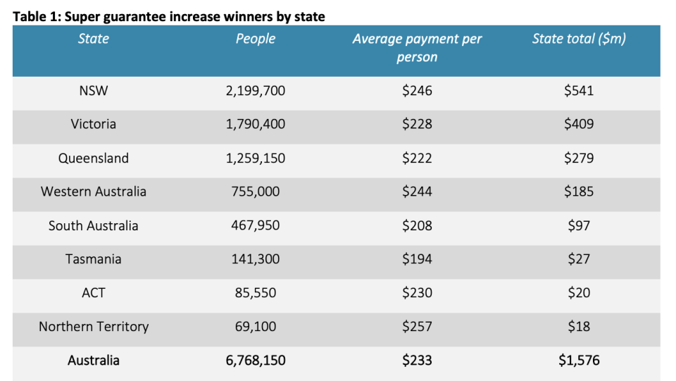 Chart showing state by state breakdown of superannuation guarantee increase.