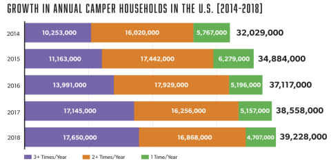 Camping Is On The Rise In North America With More People Heading Outdoorore Often