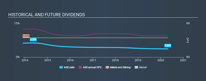 MUN:AGS Historical Dividend Yield April 25th 2020