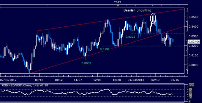 Forex_NZDUSD_Technical_Analysis_03.13.2013_body_Picture_5.png, NZD/USD Technical Analysis 03.13.2013