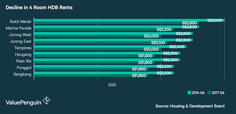 Declining Rents in Singapore 2014 - 2017