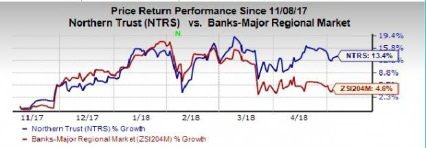 Northern Trust (NTRS) can be a promising buying now with robust fundamentals and long-term growth opportunities.