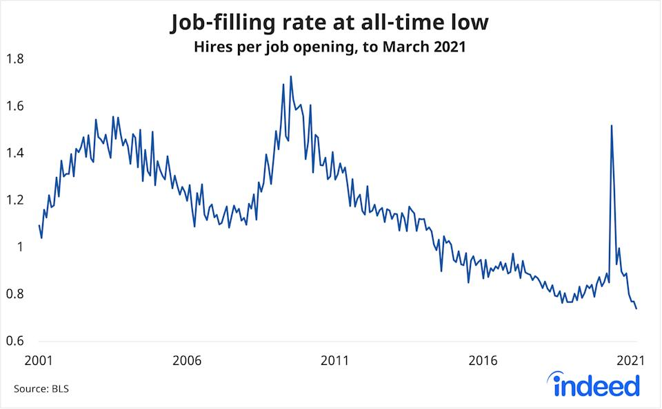 The number of hires per open job hit a record low in March, another way to looking at the challenge employers are facing right now to find workers. (Source: Indeed, BLS)