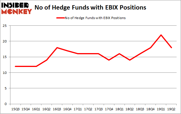 No of Hedge Funds with EBIX Positions