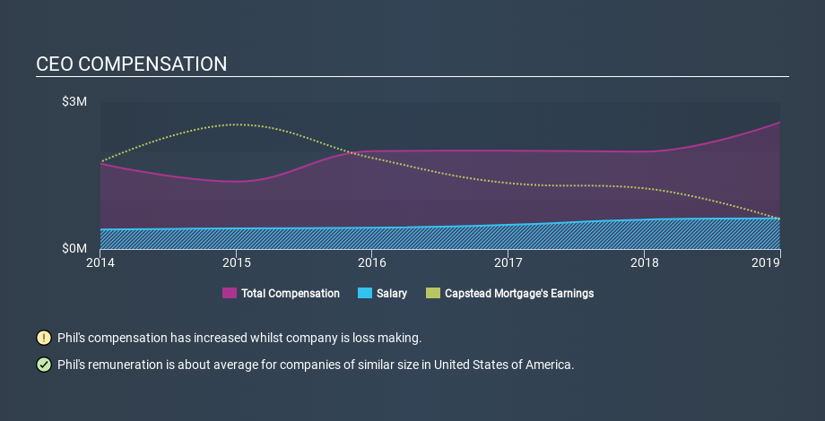 NYSE:CMO CEO Compensation, January 31st 2020