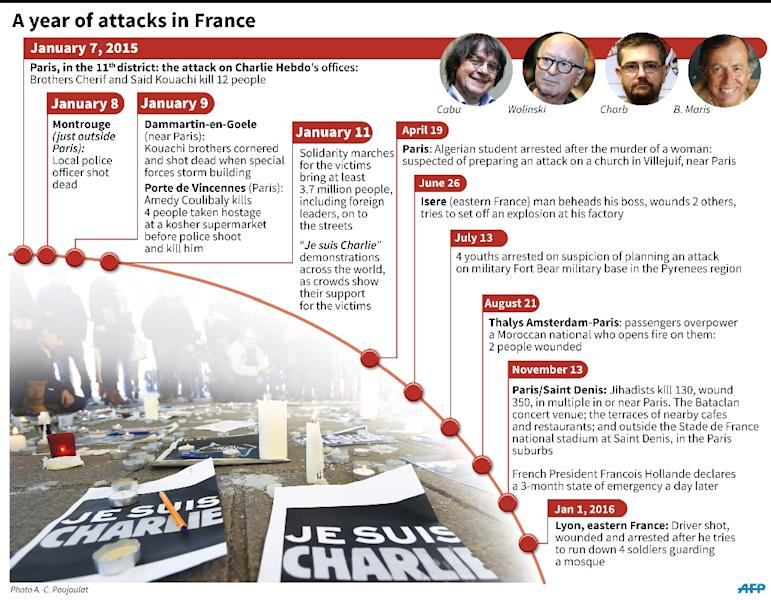 Timeline of attacks in France as the anniversary of the Charlie Hebdo killings approaches. 180 x 140 mm (AFP Photo/Vincent Lefai, Philippe Mouche)