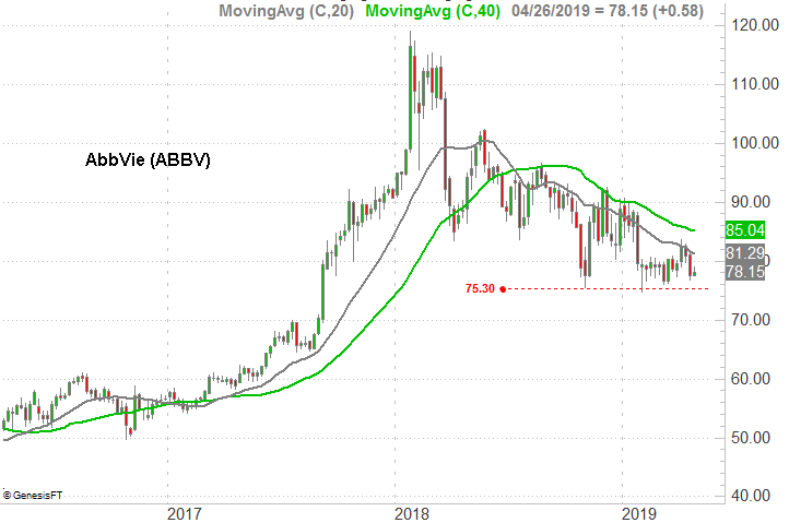 Stocks to Sell: AbbVie (ABBV)