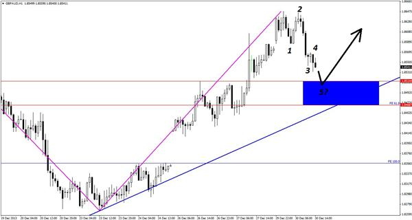 A_Chance_to_Enter_a_Raging_GBPAUD_Uptrend_body_Picture_1.png, A Chance to Enter a Raging GBP/AUD Uptrend