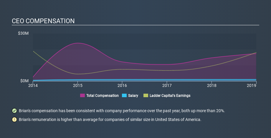 NYSE:LADR CEO Compensation, January 16th 2020
