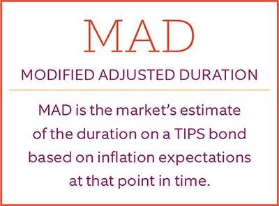 Definition of modified adjusted return