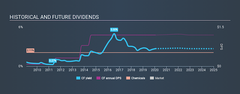 NYSE:CF Historical Dividend Yield, January 22nd 2020
