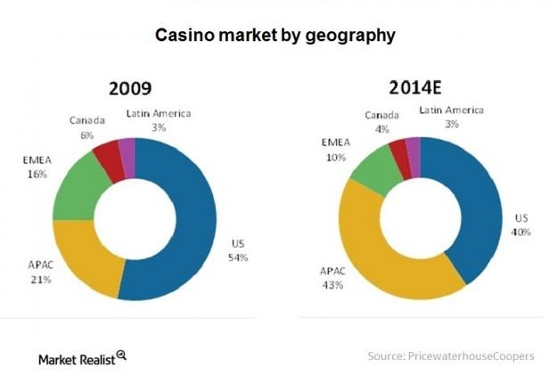 Casino investment opportunities online microgaming casinos
