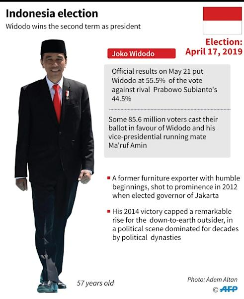Graphic on Indonesia's president Joko Widodo who has won a second term as president