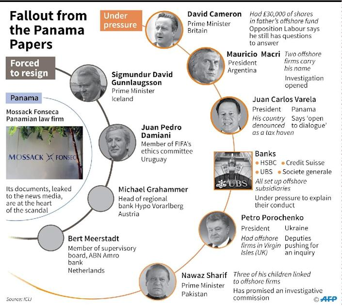 Graphic showing public figures forced to resign or under pressure following the Panama papers revelations (AFP Photo/Kun Tian, Alain Bommenel)